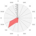 Inverno_vento-predominante-sudoeste